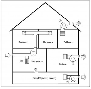 Example of a house that includes a principal ventilation system including supply (1) and continuous exhaust (2).