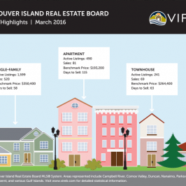 Around Town: Buyer demand continues to outpace supply in VIREB area