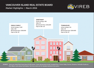 This infographic shows real estate activity, including benchmark prices and days listed for apartments, townhouses, and single family homes in the Vancouver Island Real Estate Board service area.