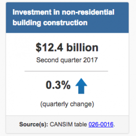 Around Town: Investment in non-residential building construction, Q2 2017