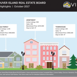 Around Town: VIREB Reports Buyer Demand and Low Inventory in October's Report