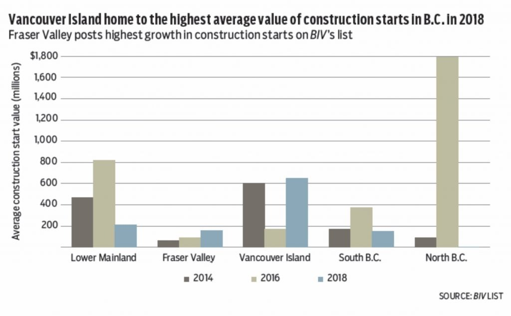 Graph highest average construction values 2018