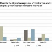 Around Town Vancouver Island leads BC in construction start values