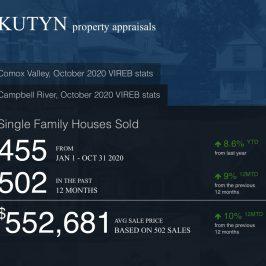 Low Inventory, Upward Pressure on Price in Around Town